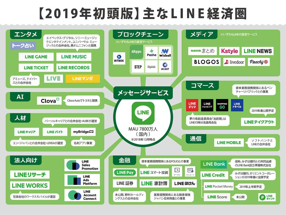 LINE 経済圏 BITBOX