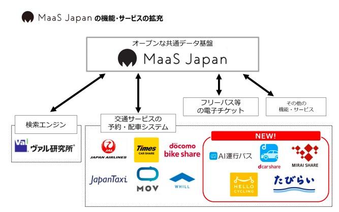 MaaS Japan