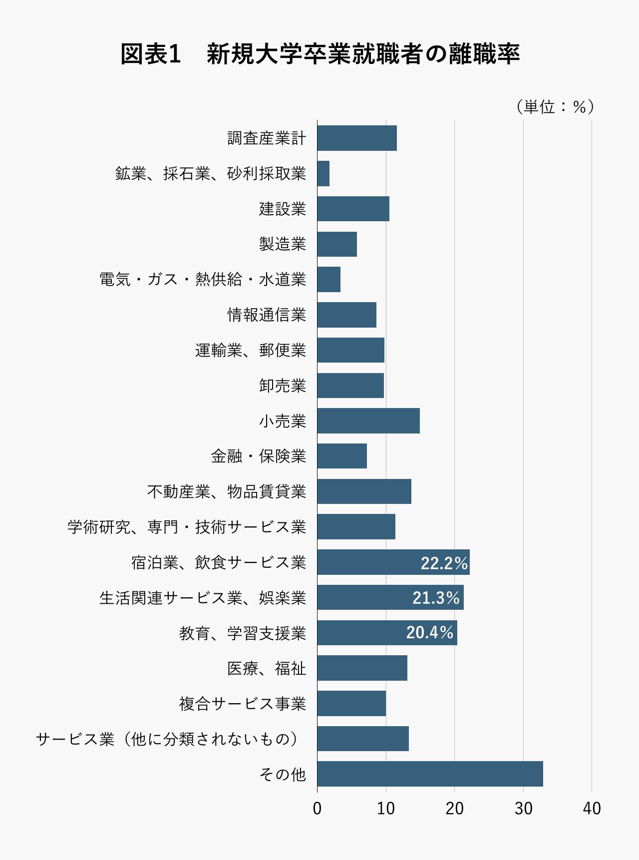 新規大学卒業就職者の離職率
