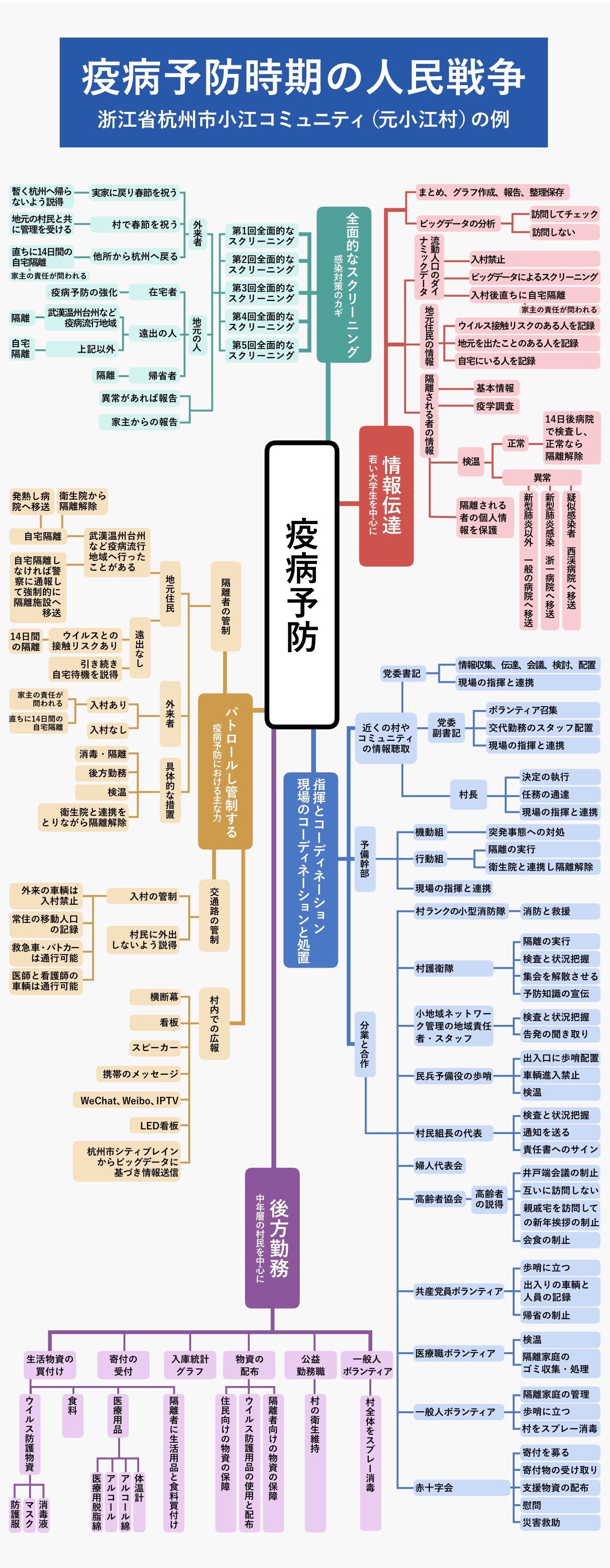 小江社区が作成した対策マップ
