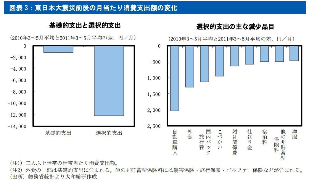 新型コロナウイルスによる消費支出額はどうなるのか。それを知るには、東日本大震災直後のデータが参考になりそうだ。