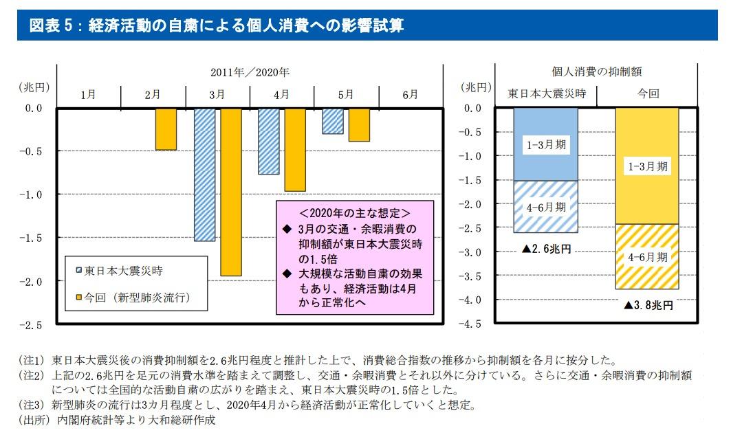 個人消費の縮小規模は東日本大震災後の消費抑制額(2.6兆円程度)を上回るかもしれない。