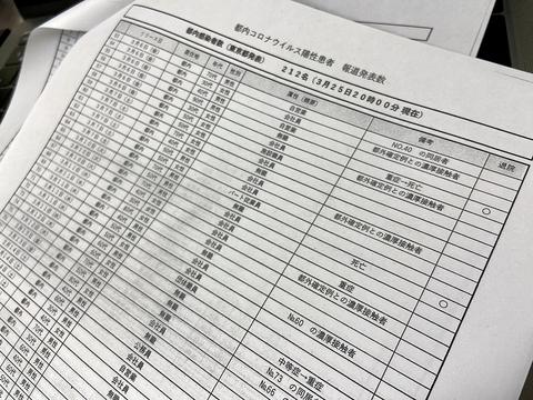 東京 コロナ 感染 ウイルス 者 数 都