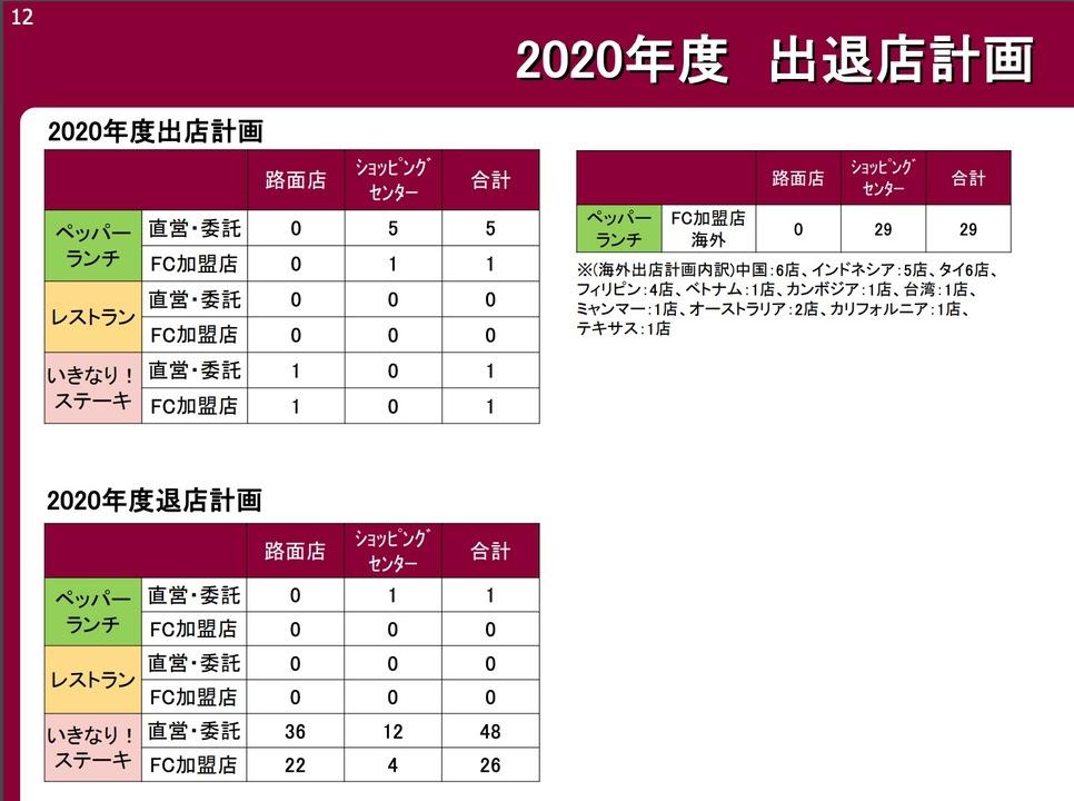 「いきなり!ステーキ」は2020年中に74店閉店する方針。
