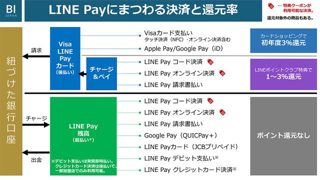 支払い方法と還元率