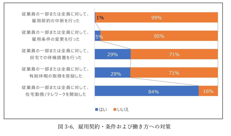80%以上の企業が従業員の一部または全員にテレワークを採用していると回答したが…。