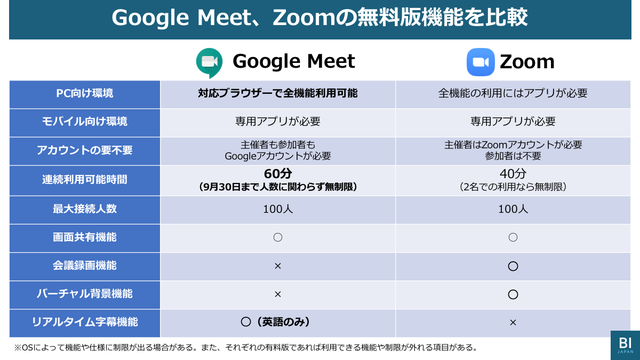 Google Meet vs Zoom