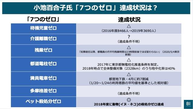 Business Insider Japanでは小池都知事が掲げた「7つのゼロ」の達成状況をまとめた。