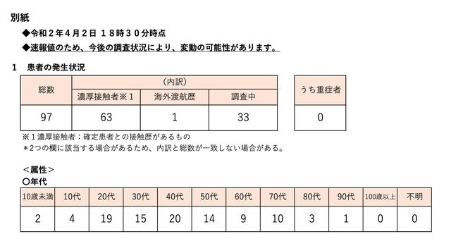 感染 数 者 コロナ 速報 東京 都