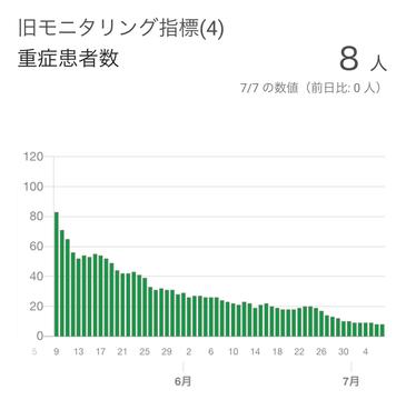 コロナ 重症 者 数 東京