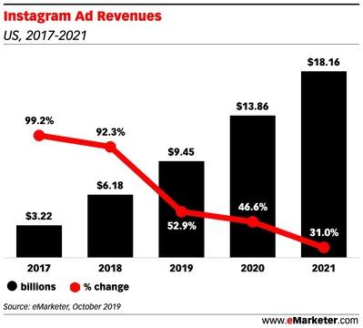 インスタグラムの広告収入の推移予想。