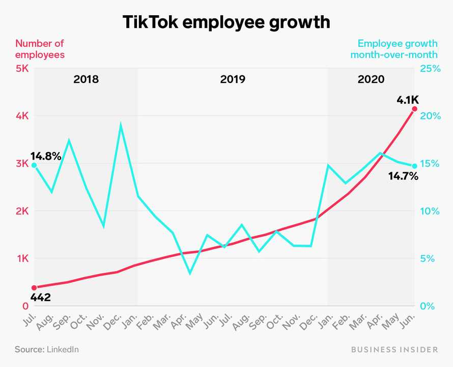 TikTok 従業員数 グラフ