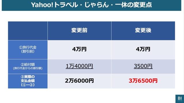 GoTo割引に「異変」?1万4000円→3500円に引き下げたYahoo!トラベル・じゃらん・一休、楽天トラベルは回数制限…原因は「給付金枠」か |  Business Insider Japan