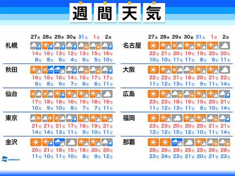 予報 週間 2 東京 天気 週間 2週間天気 |