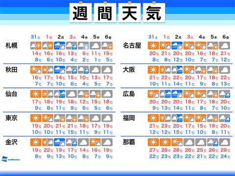 予報 柳井 天気