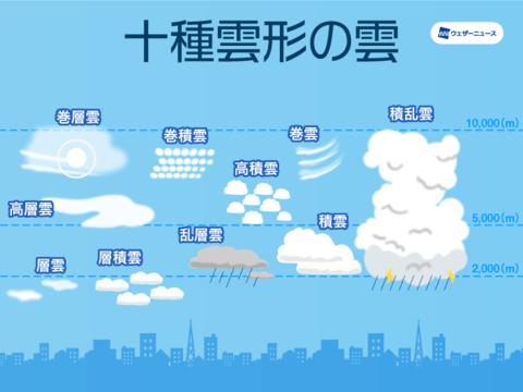 東京など関東の空を賑わす雲。ひつじ雲やナミナミとした波状雲 ...