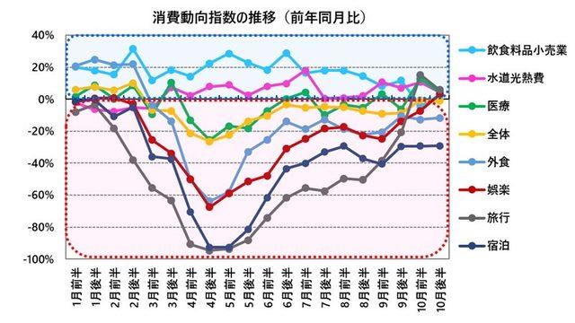 消費動向指数の推移(前年同月比)