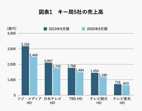 東京 コロナ テレビ