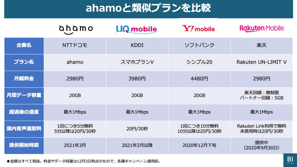 """3分でわかる、ドコモ""""格安""""新料金「ahamo」の月額2980円・20GBがすごい ..."""