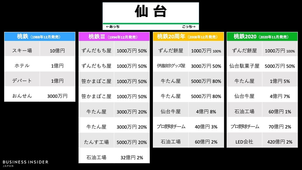 「仙台駅」物件の変遷