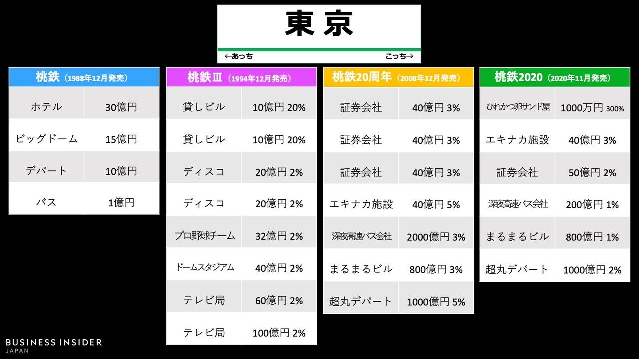 「東京駅」物件の変遷