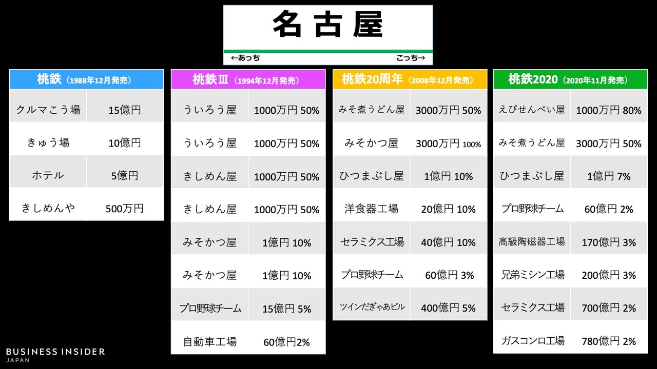 「名古屋駅」物件の変遷