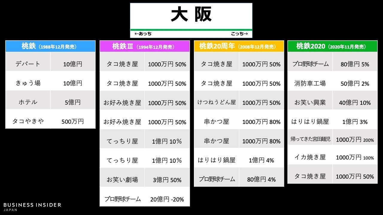 「大阪駅」物件の変遷