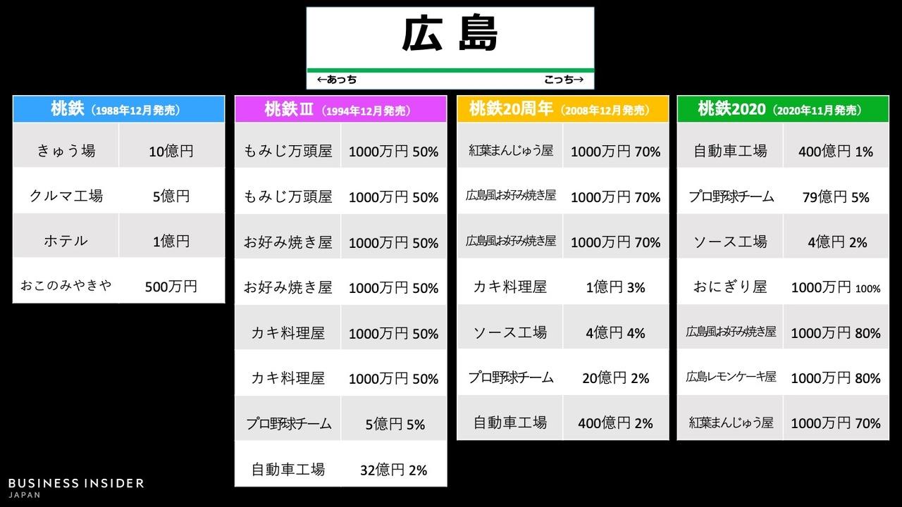 「広島駅」物件の変遷
