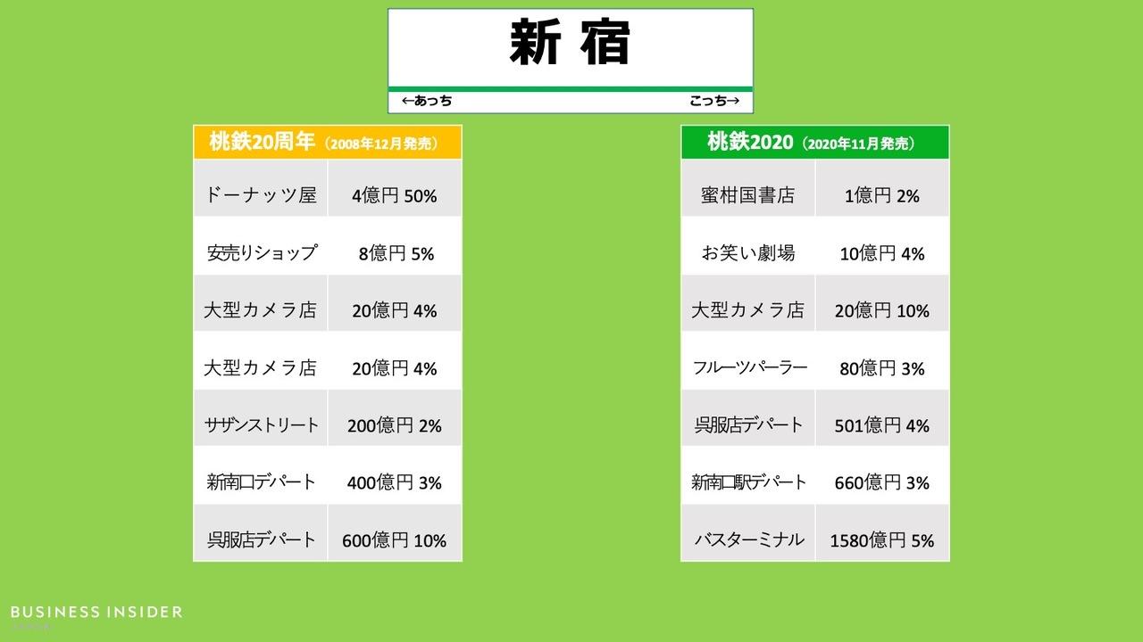 「新宿駅」の物件、桃鉄20周年と最新作の比較