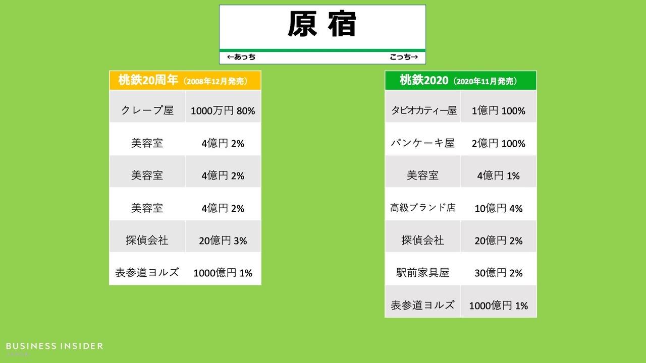 「銀座駅」の物件、桃鉄20周年と最新作の比較
