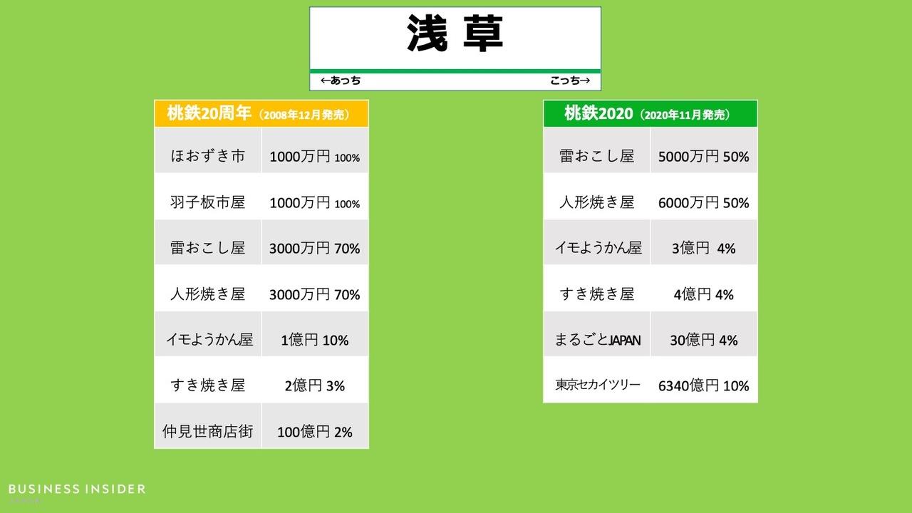 「浅草駅」の物件、桃鉄20周年と最新作の比較