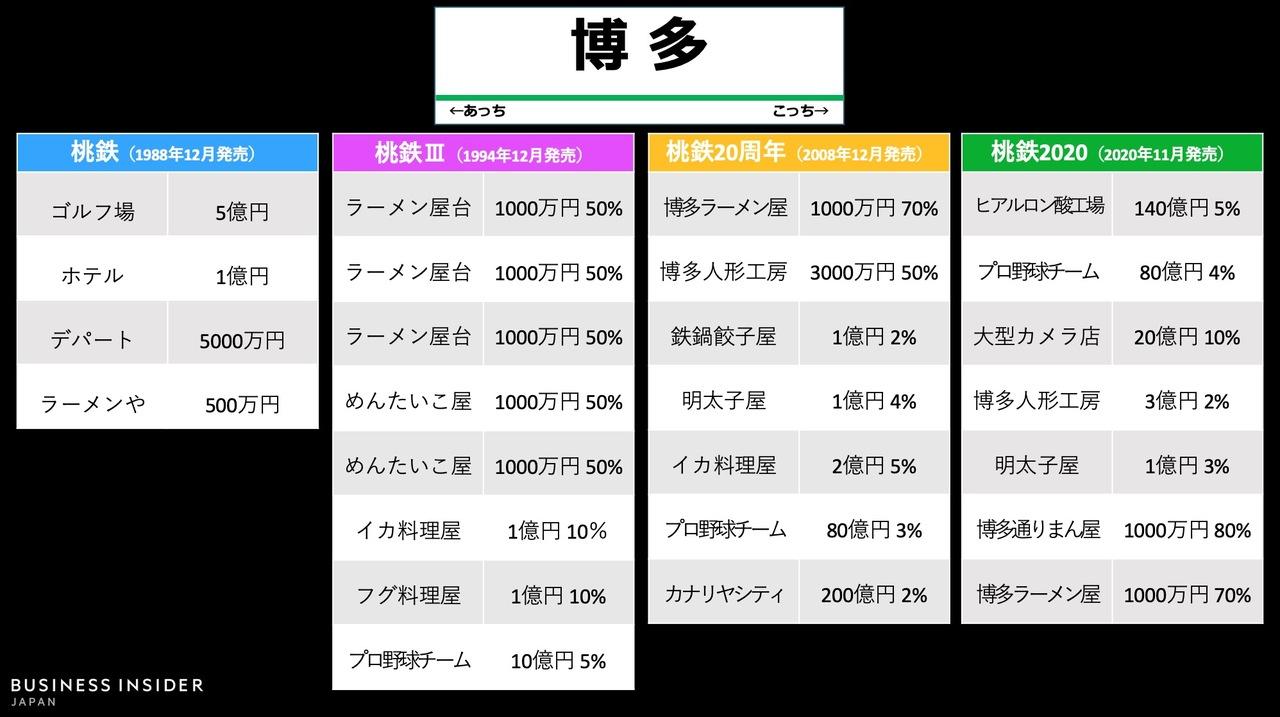 「博多駅」物件の変遷