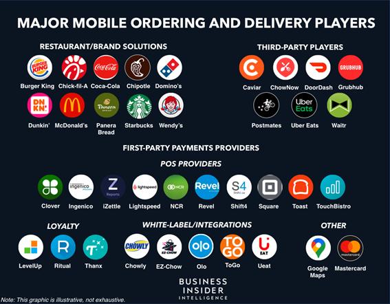 外食チェーンを中心にモバイル注文が浸透している。飲食店のデジタル化を支えるのが「デリバリー」「決済サービス」「ロイヤリティ・リワード(ポイント還元)」などのテック企業が提供するシステム