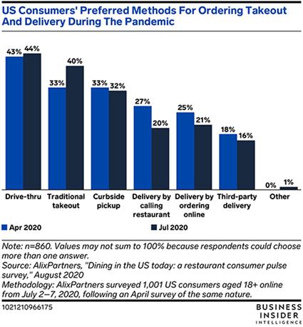 コロナ下でアメリカの消費者が好んでいる、テイクアウトやデリバリーの注文方法