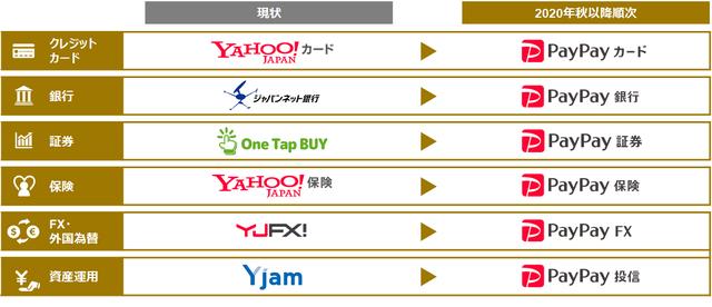 2021年版】楽天、PayPay、LINE Payの「強み」と「課題」…キャッシュレス経済圏拡大中 | Business Insider Japan
