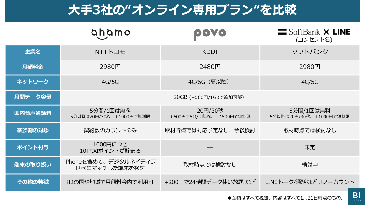 ソフトバンク 新 プラン いつから 新料金プラン・メリハリ無制限 スマートフォン・携帯電話
