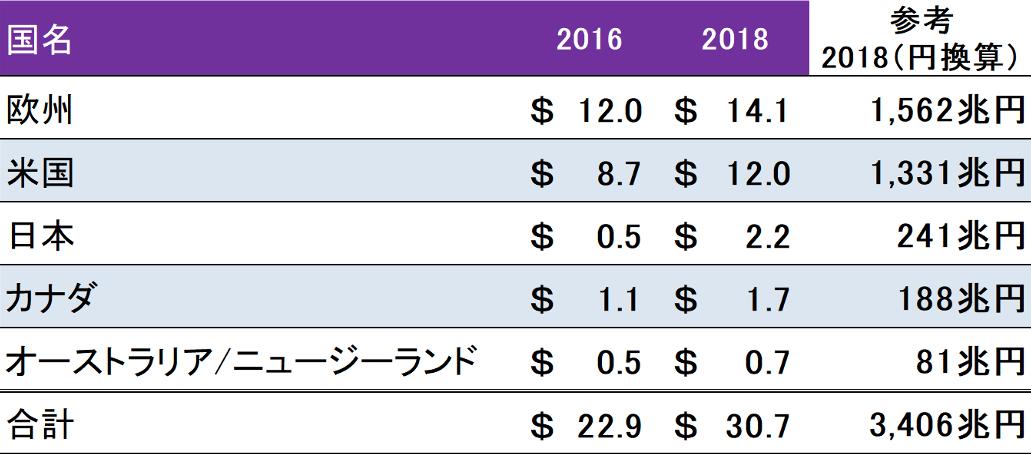 図表「欧米と比較すると日本の市場規模はいまだ小さいが、過去3年で4倍に」