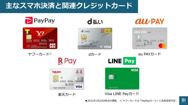 コード決済とクレジットカード