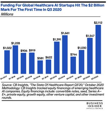 2020年第3四半期のヘルスケア関連のAIスタートアップへの投資額を示したグラフ