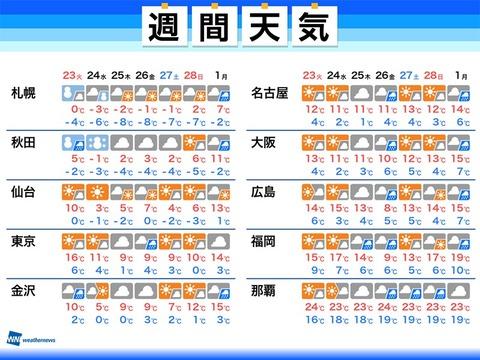 天気 福岡 の 今日