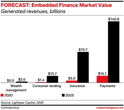 埋め込み型金融比較
