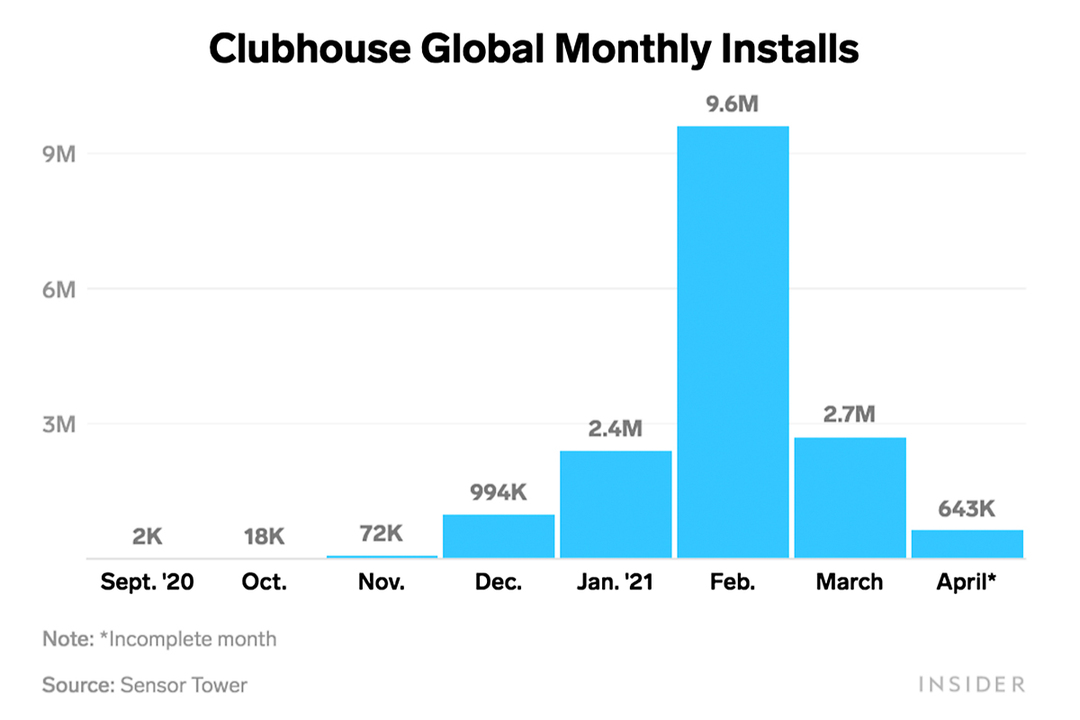 prime_clubhouse_download_graph