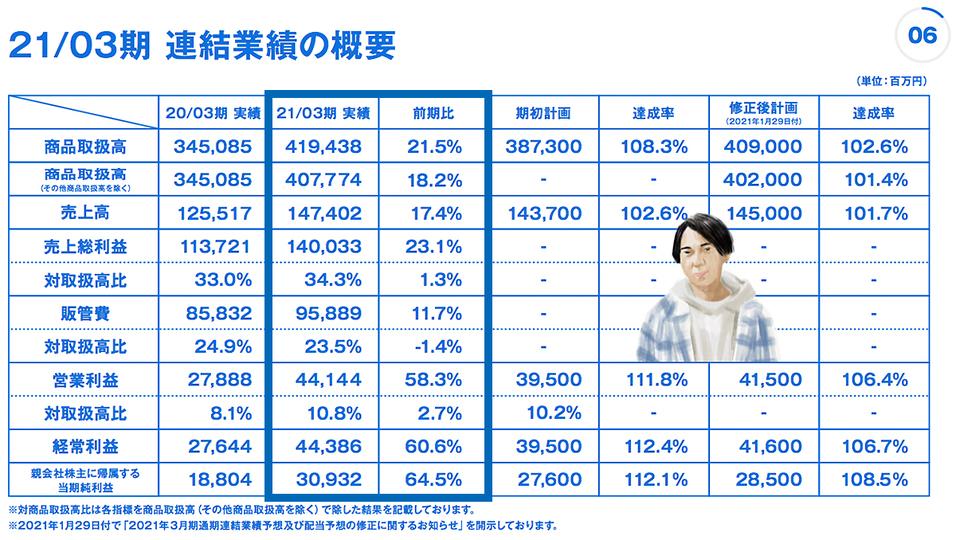 kawamura_zozo_2021FY_graph_1