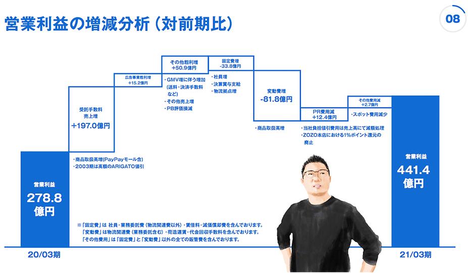 kawamura_zozo_2021FY_graph_2