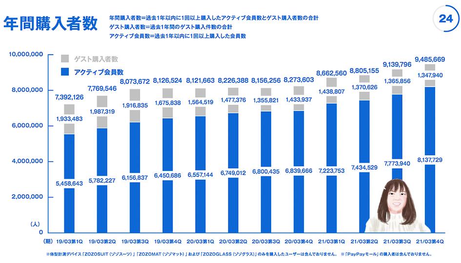 kawamura_zozo_2021FY_graph_3