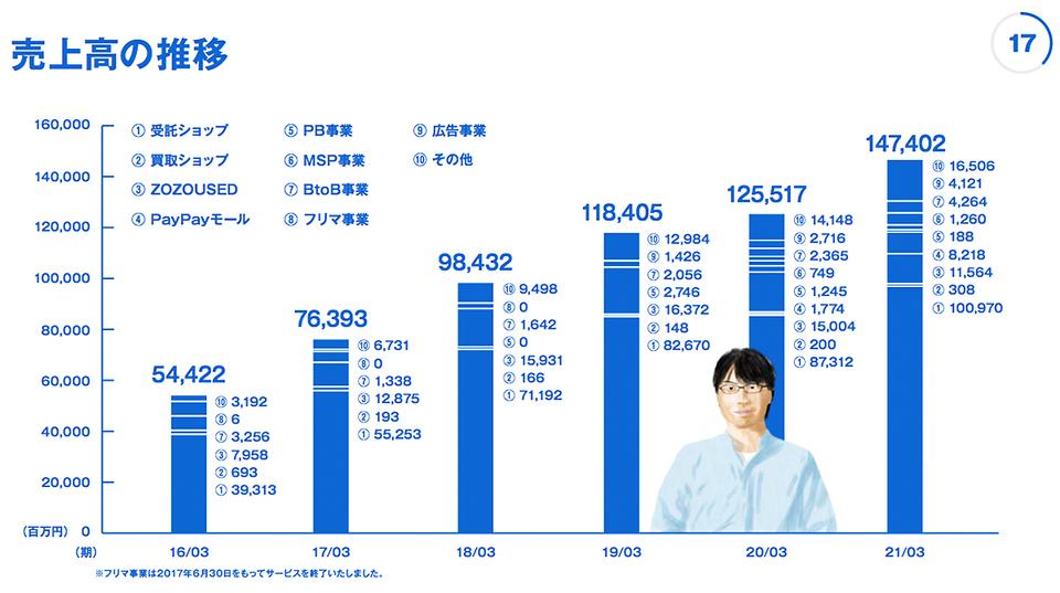 kawamura_zozo_2021FY_graph_4