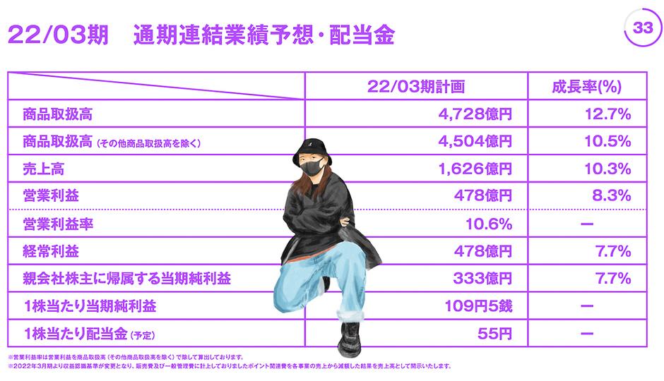 kawamura_zozo_2021FY_graph_6