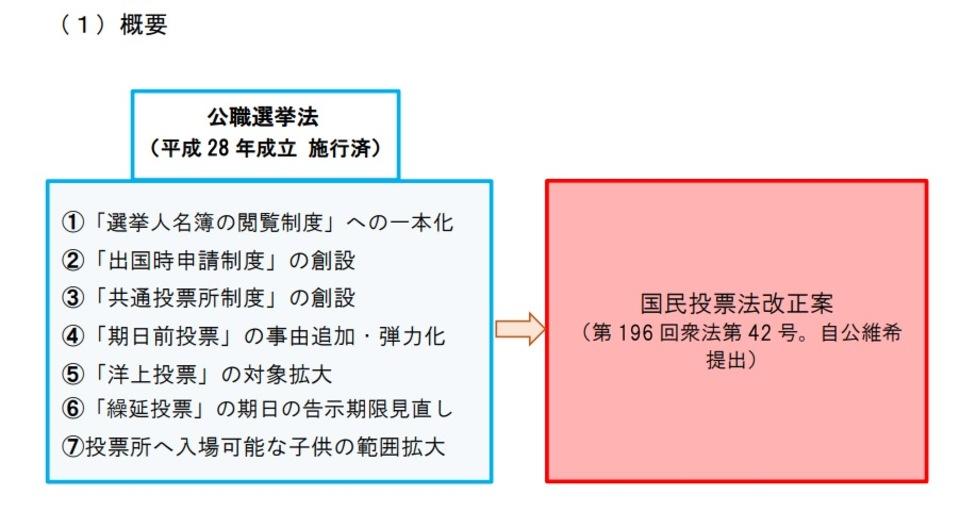 国民投票法改正案(7項目)について