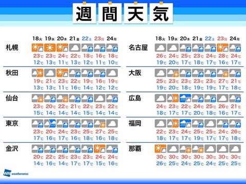 2021/05/17 05:48公開の週間天気
