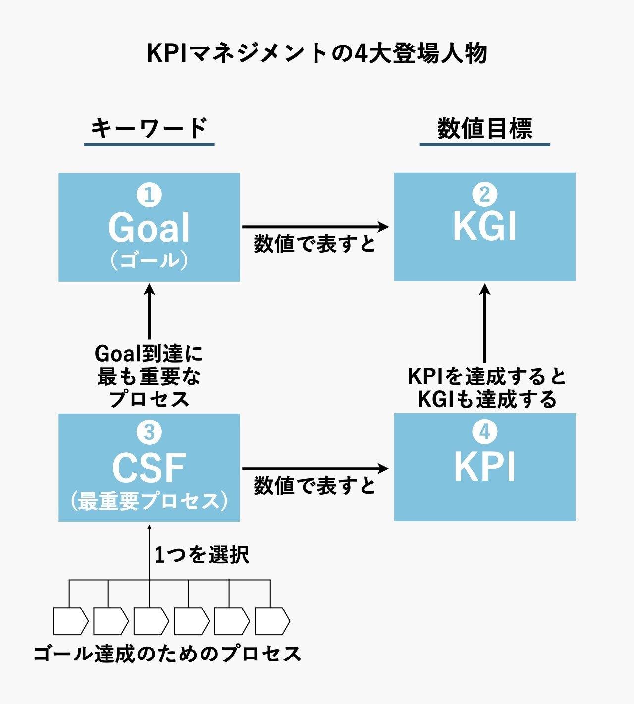KPIマネジメントの4大登場人物